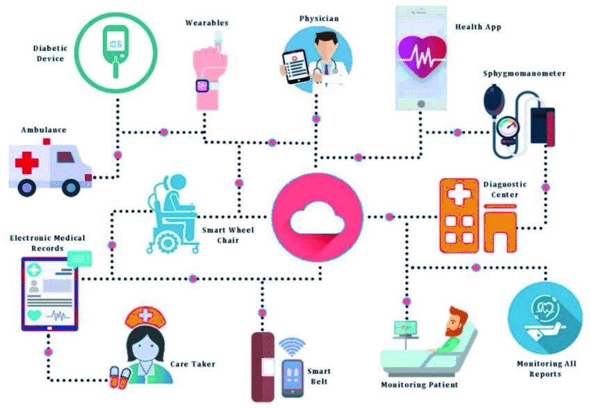 IoT in Healthcare Projects and Its Impact